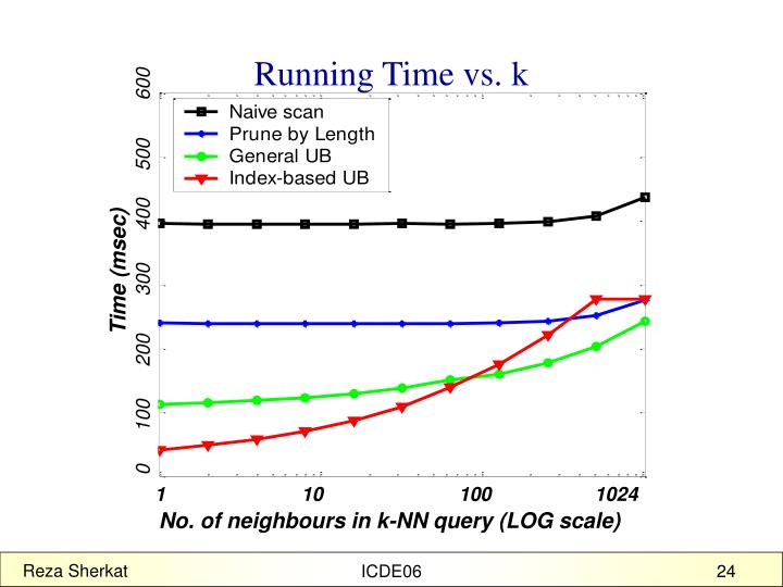 Running Time vs. k