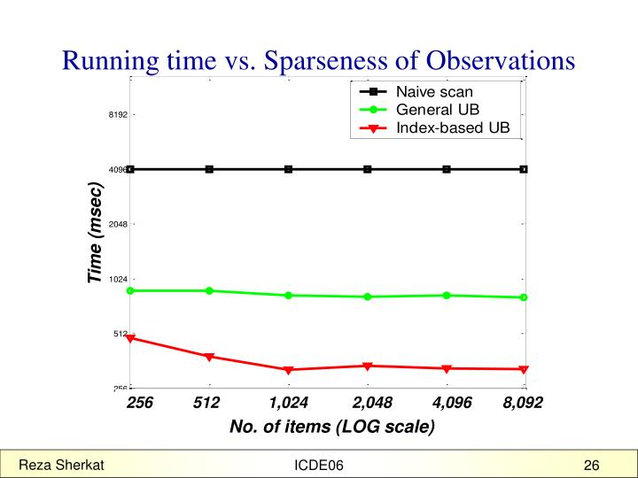 Running time vs. Sparseness of Observations