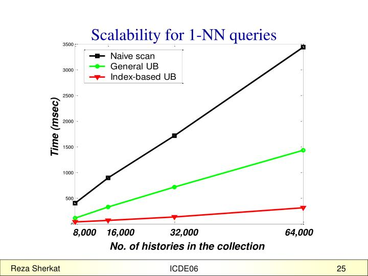 Scalability for 1-NN queries