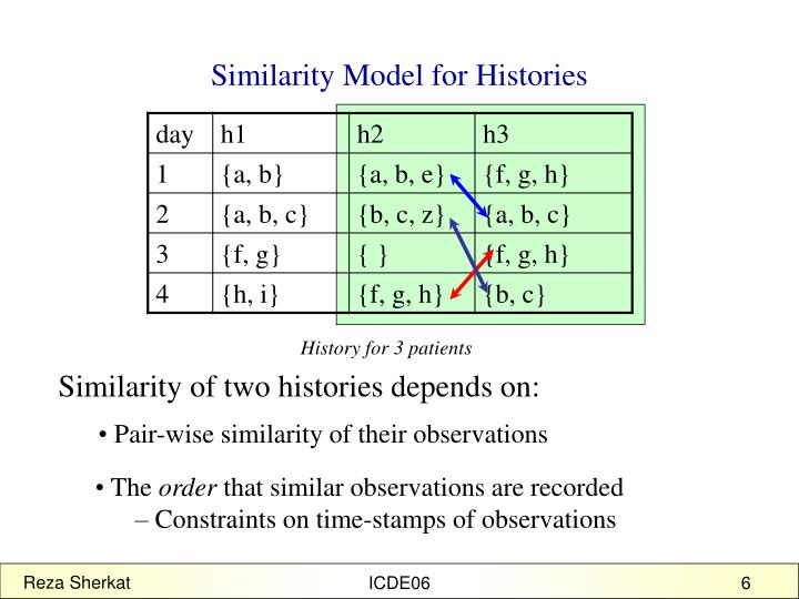 Similarity Model for Histories