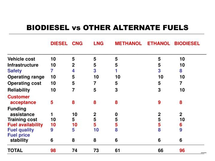 BIODIESEL vs OTHER ALTERNATE FUELS