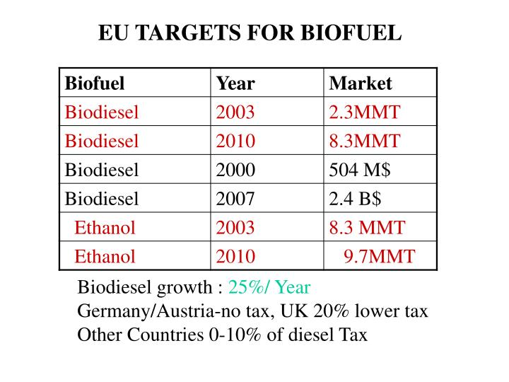 EU TARGETS FOR BIOFUEL