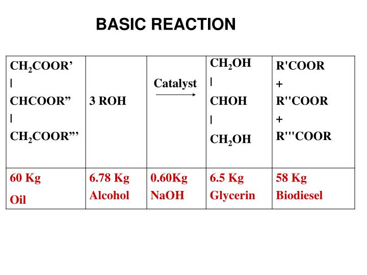 BASIC REACTION