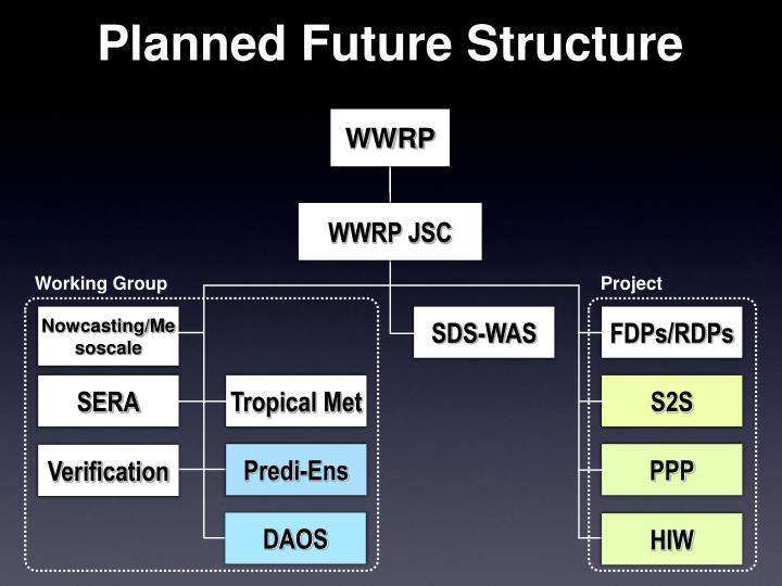 Planned Future Structure