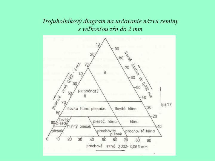 Trojuholníkový diagram na určovanie názvu zeminy