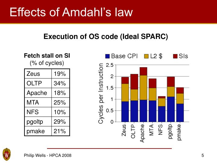 Effects of Amdahl's law