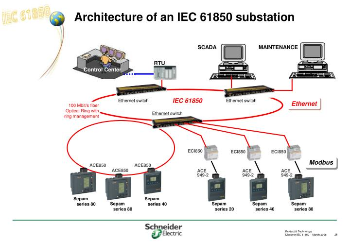 Architecture of an IEC 61850 substation