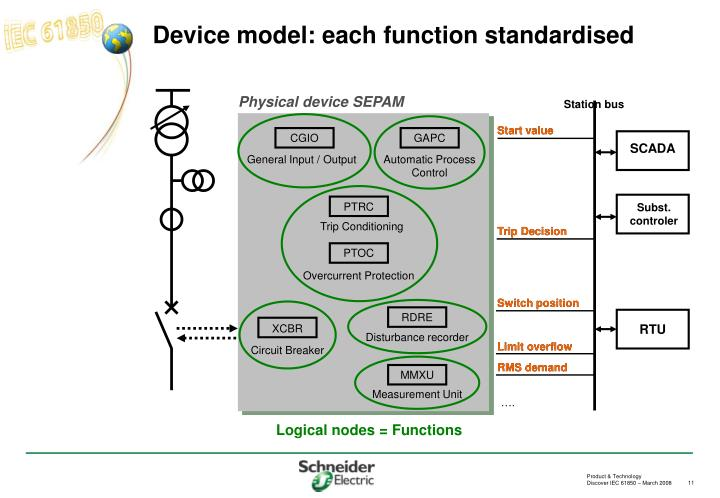 Device model: each function standardised