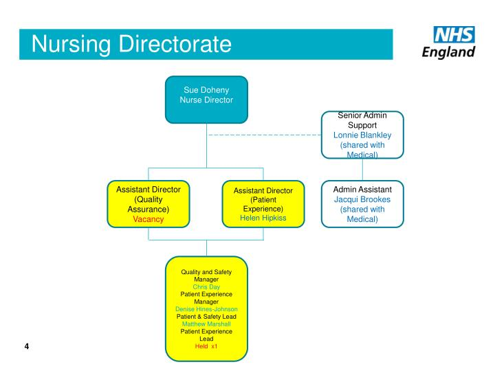 Nursing Directorate