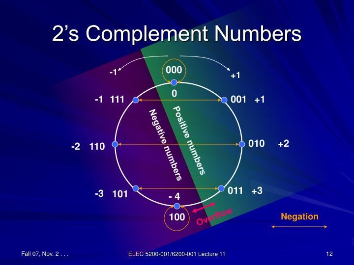 2's Complement Numbers