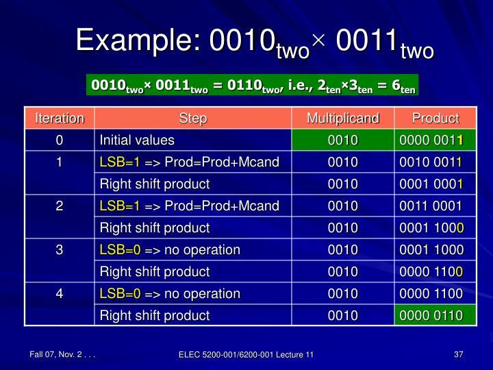 Example: 0010