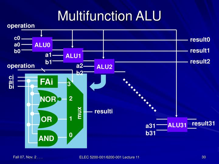 Multifunction ALU