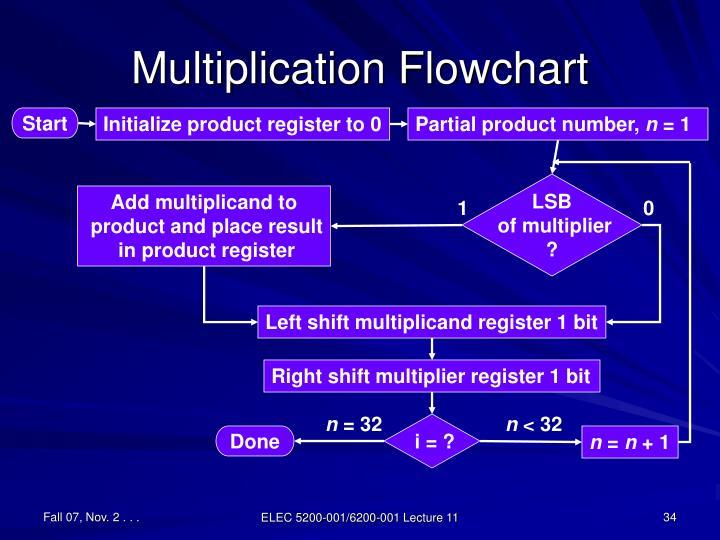 Multiplication Flowchart