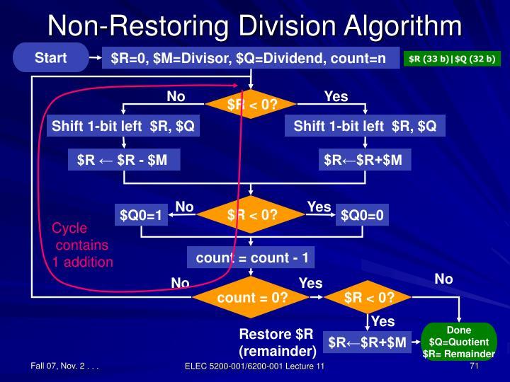 Non-Restoring Division Algorithm