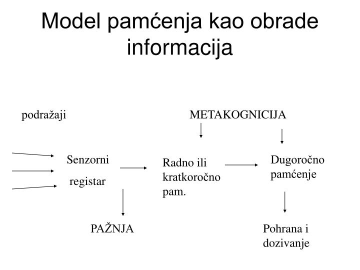 Model pamćenja kao obrade informacija