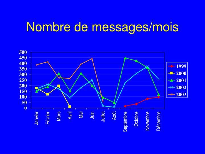 Nombre de messages/mois