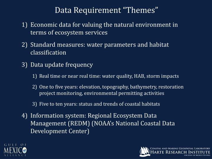 "Data Requirement ""Themes"""