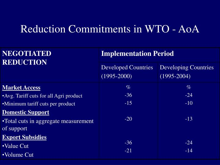 Reduction Commitments in WTO - AoA