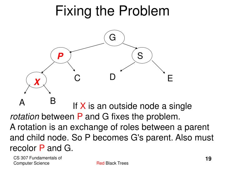 Fixing the Problem