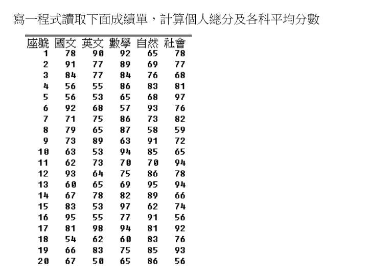 寫一程式讀取下面成績單,計算個人總分及各科平均分數