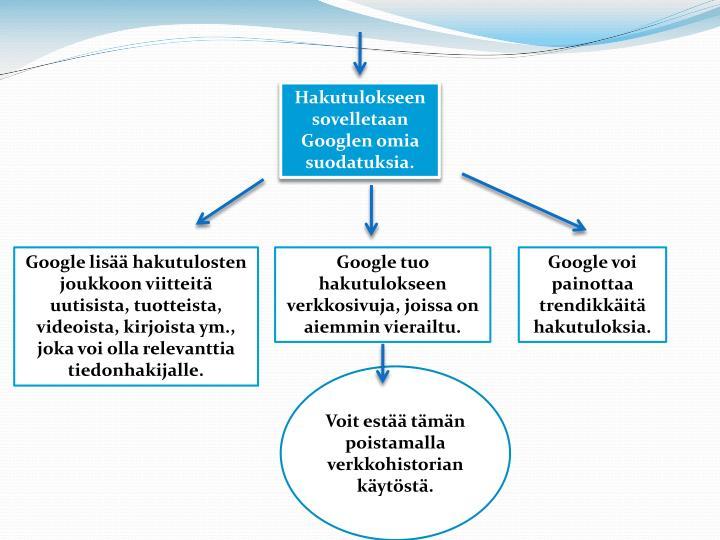 Hakutulokseen sovelletaan Googlen omia suodatuksia.