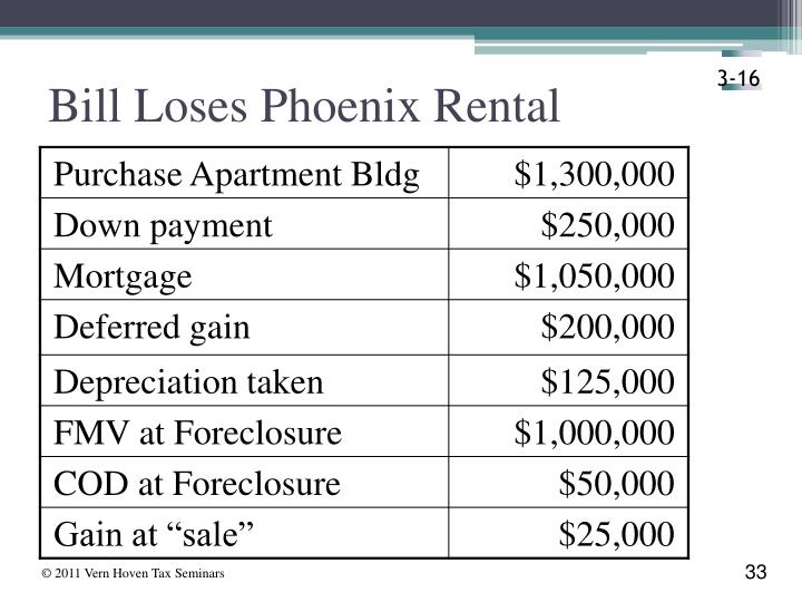 Bill Loses Phoenix Rental
