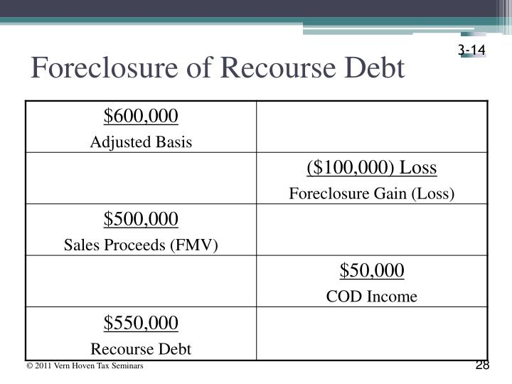Foreclosure of Recourse Debt
