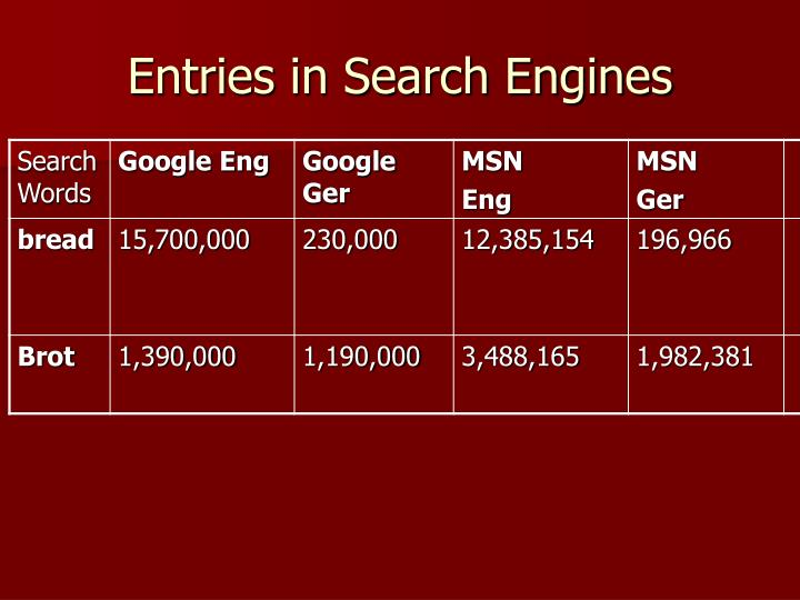 Entries in Search Engines