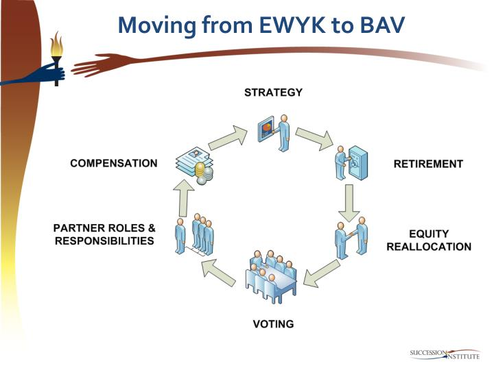 Moving from EWYK to BAV