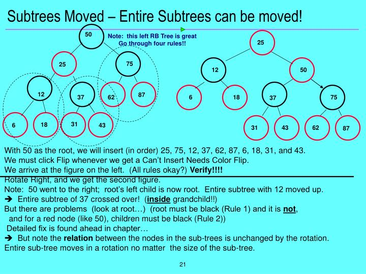 Subtrees Moved – Entire Subtrees can be moved!