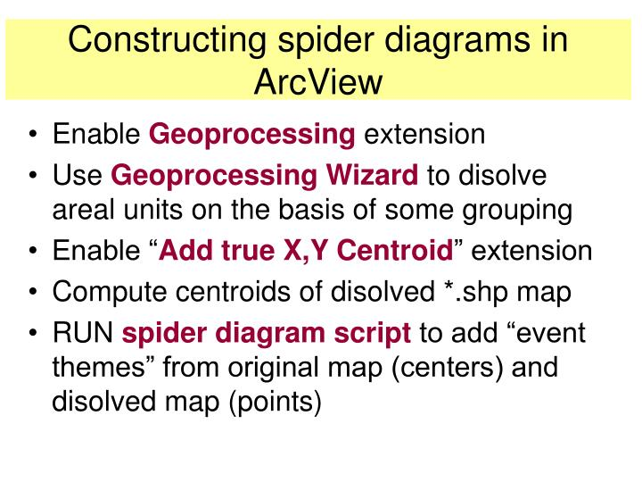 Constructing spider diagrams in ArcView