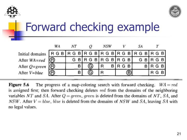 Forward checking example