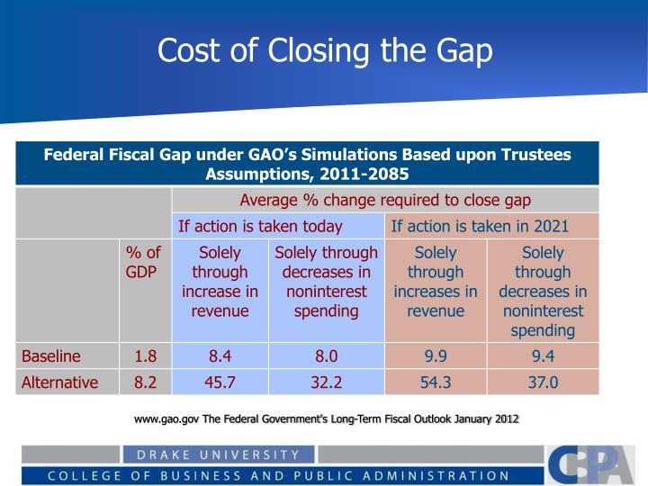 Cost of Closing the Gap