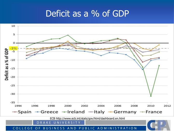 Deficit as a % of GDP