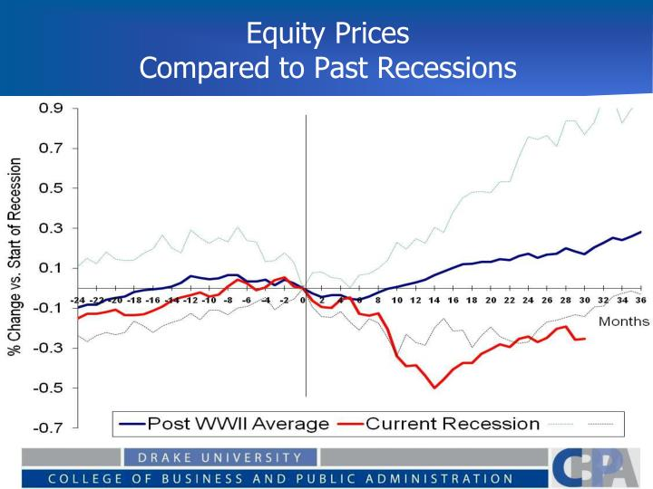Equity Prices