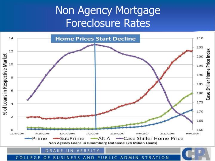 Non Agency Mortgage