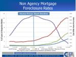 non agency mortgage foreclosure rates