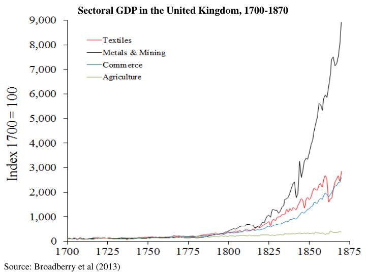 Sectoral GDP in the United Kingdom, 1700-1870