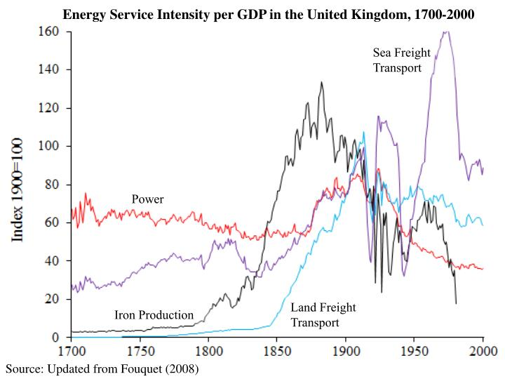 Energy Service Intensity per GDP in the United Kingdom, 1700-2000