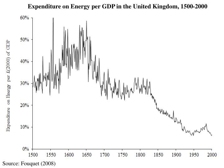 Expenditure on Energy per GDP in the United Kingdom, 1500-2000