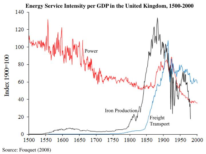 Energy Service Intensity per GDP in the United Kingdom, 1500-2000