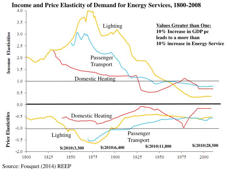 Income and Price Elasticity of Demand for Energy Services, 1800-2008