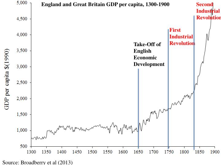England and Great Britain GDP per capita, 1300-1900