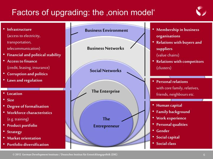 Factors of upgrading: the 'onion model'
