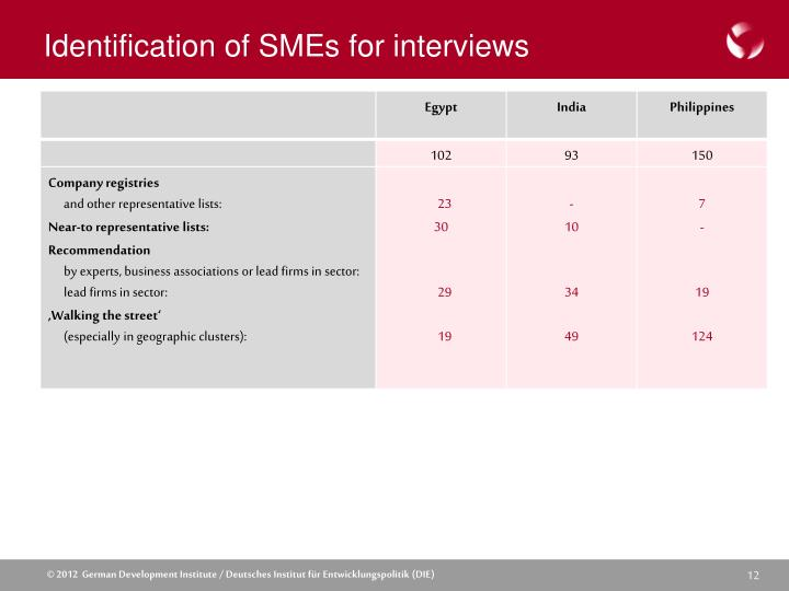 Identification of SMEs for interviews