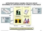 appropriate media channel for each group determined by consideration of formality and reach