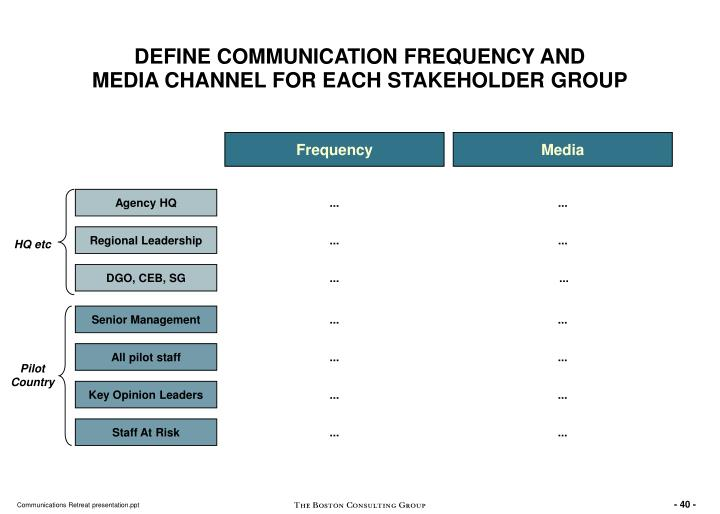 DEFINE COMMUNICATION FREQUENCY AND
