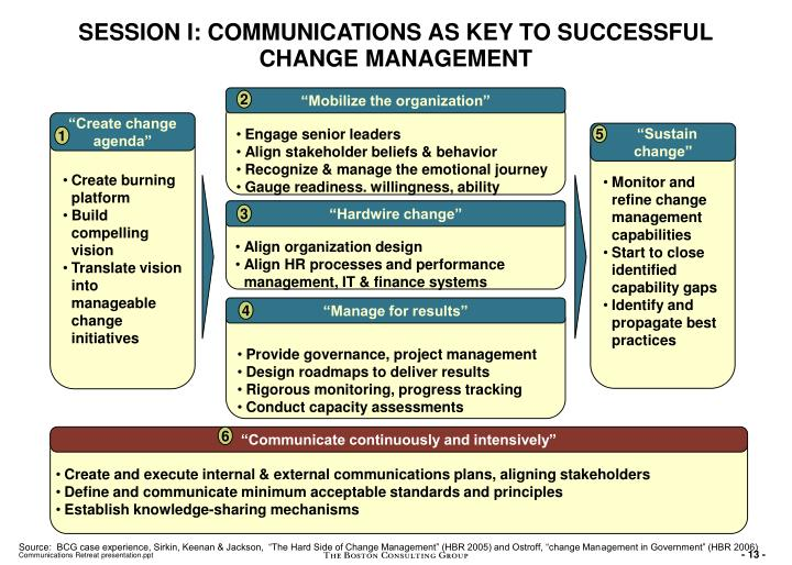 SESSION I: COMMUNICATIONS AS KEY TO SUCCESSFUL CHANGE MANAGEMENT