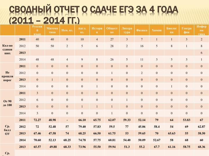 Сводный отчет о сдаче ЕГЭ за 4 года (2011 – 2014 гг.)