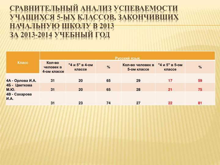 Сравнительный анализ успеваемости учащихся 5-ых классов, закончивших начальную школу в 2013